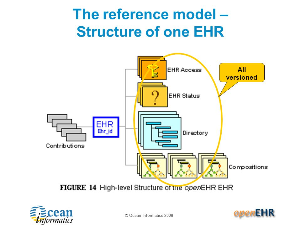 The reference model – Structure of one EHR
