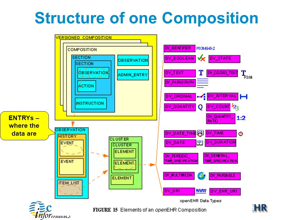 Structure of one Composition