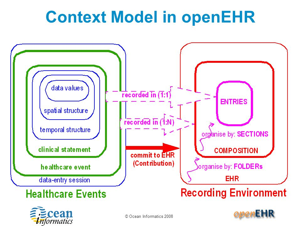 Context Model in openEHR