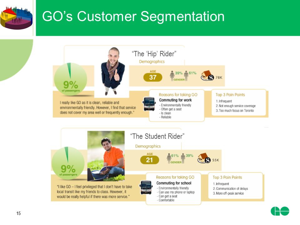 GO's Customer Segmentation