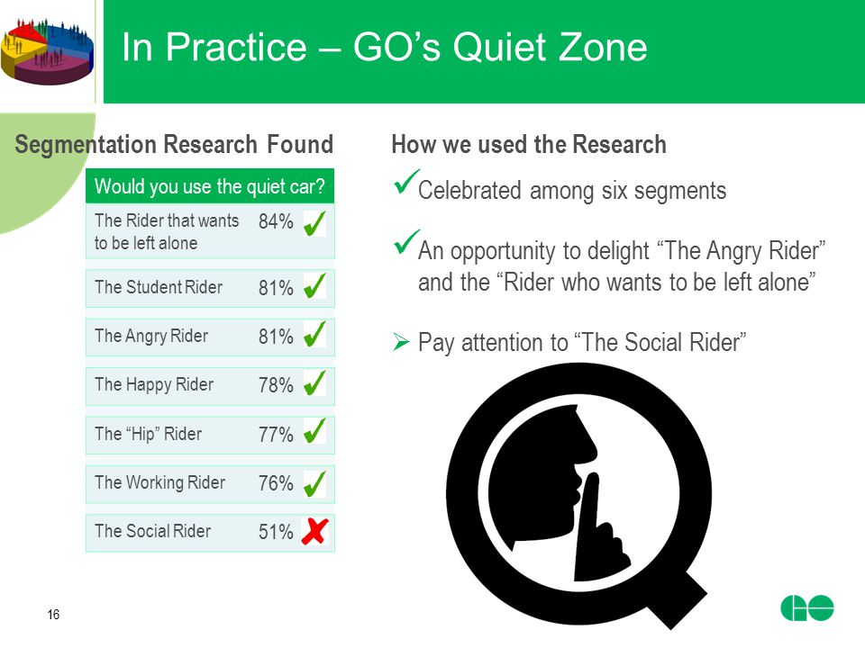 In Practice – GO's Quiet Zone