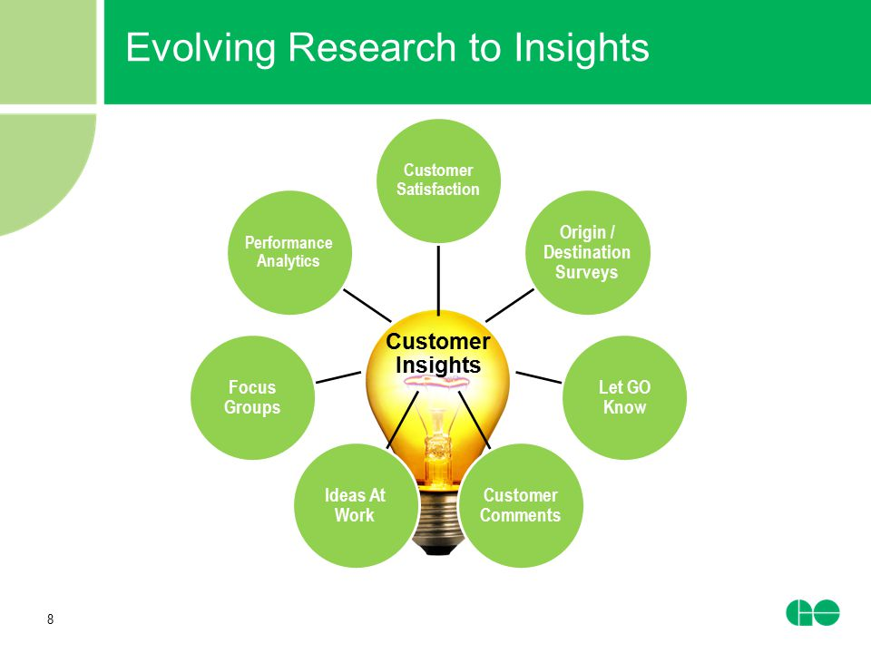 Evolving Research to Insights