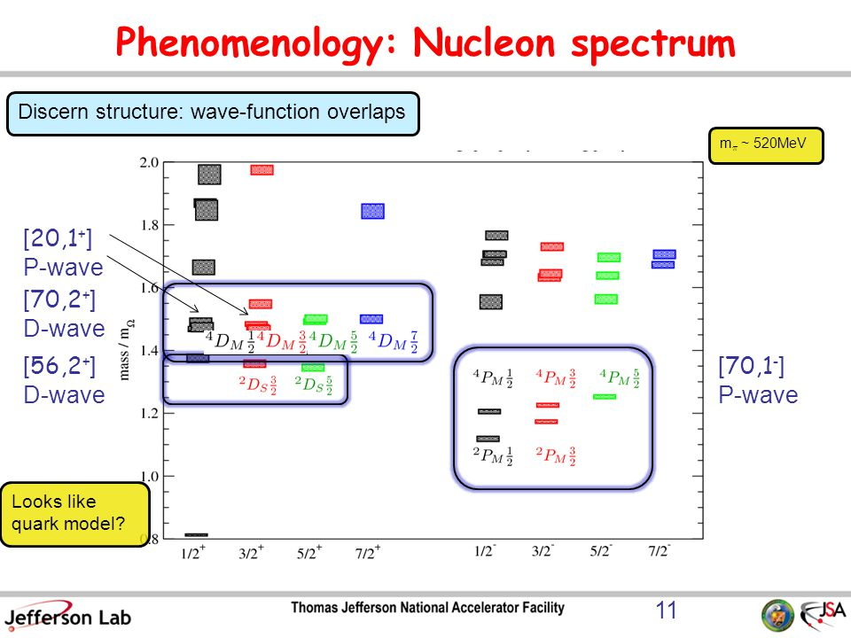 Phenomenology: Nucleon spectrum