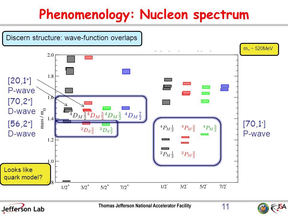 Phenomenology: Nucleon spectrum