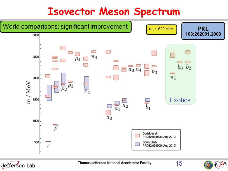 Isovector Meson Spectrum