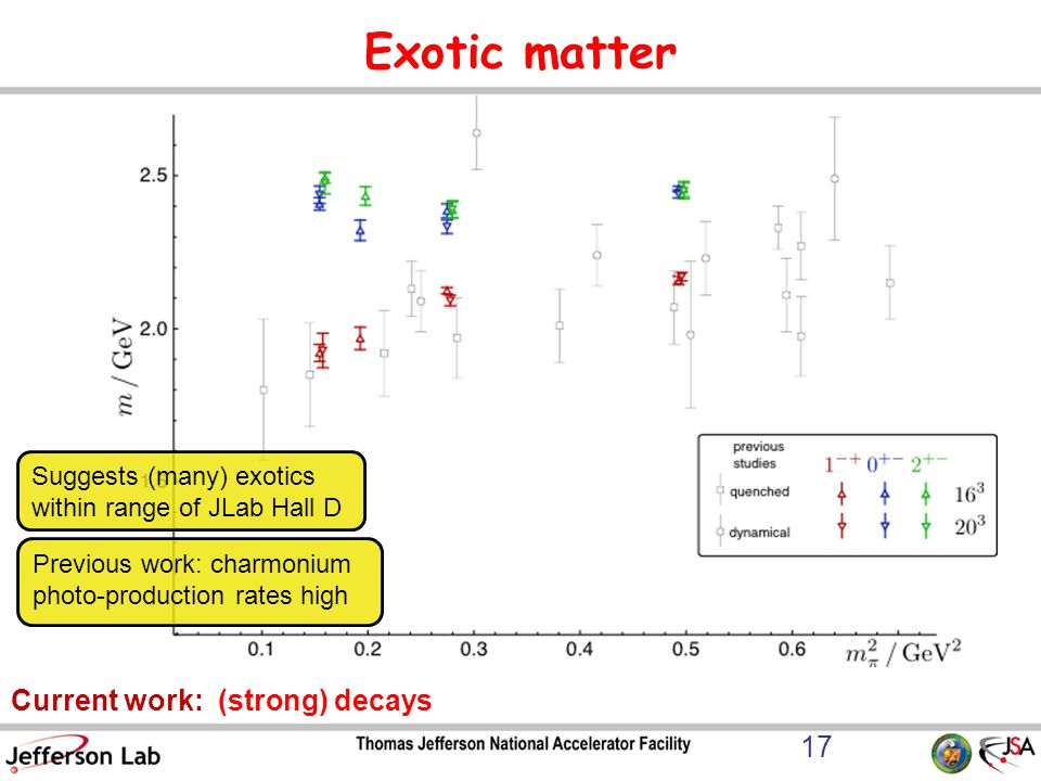 Exotic matter Current work: (strong) decays