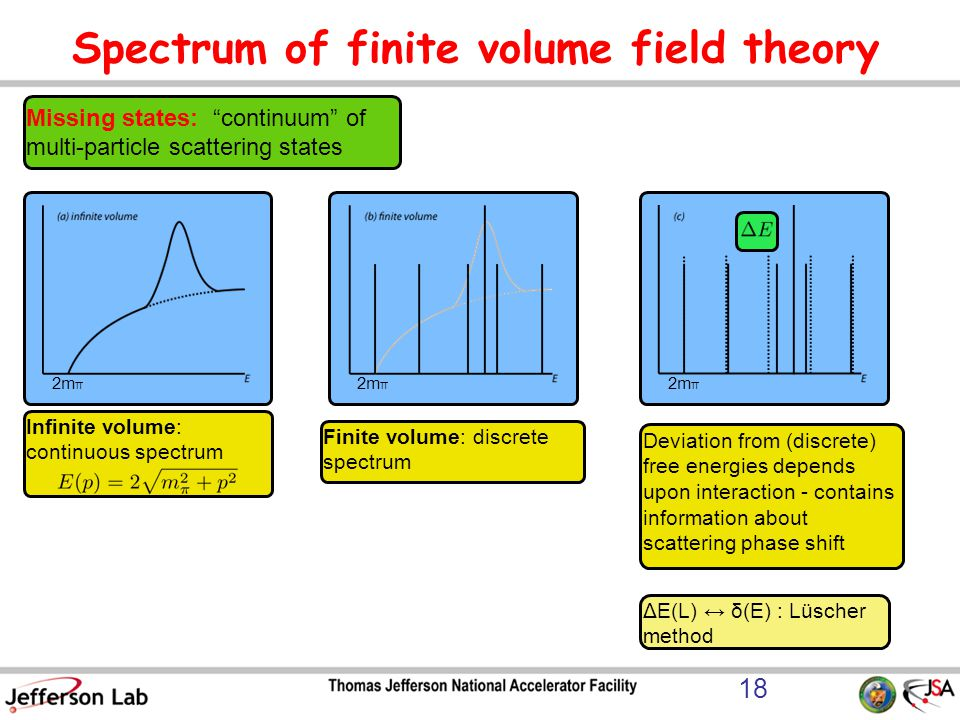 Spectrum of finite volume field theory