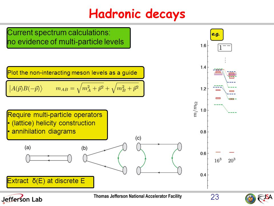 Hadronic decays Current spectrum calculations: