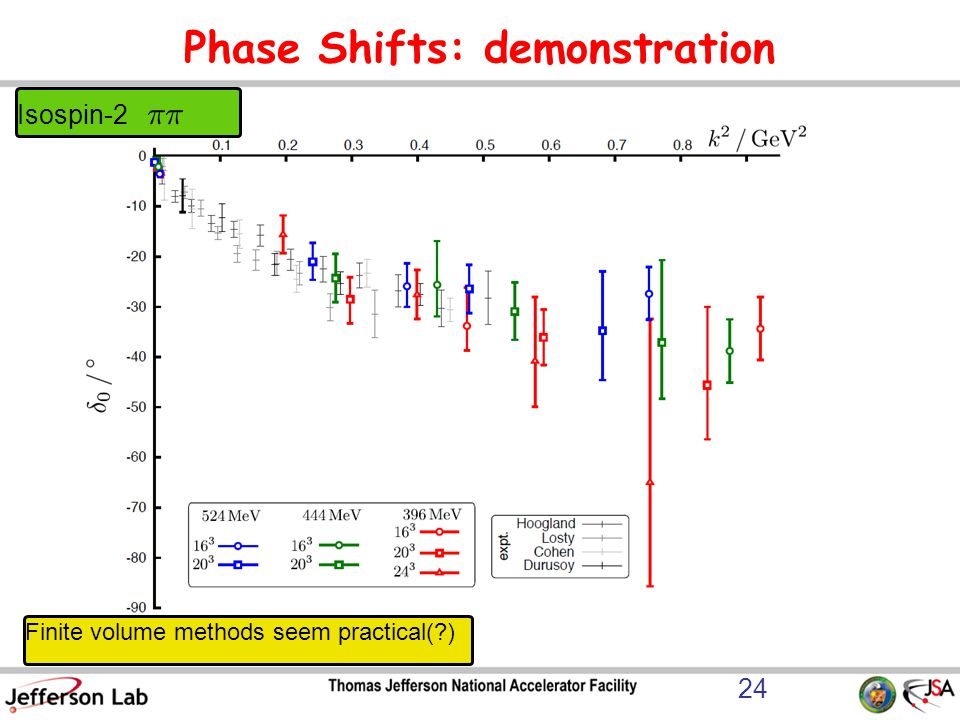 Phase Shifts: demonstration