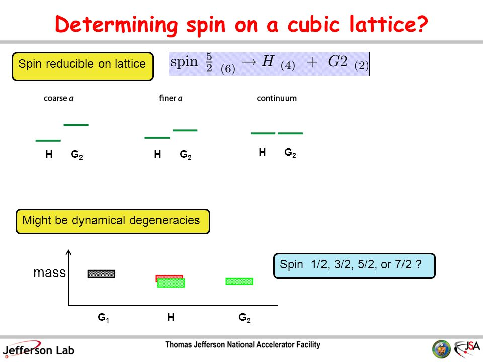 Determining spin on a cubic lattice