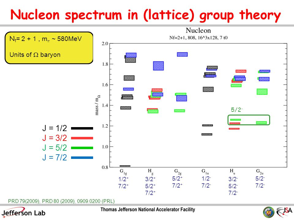 Nucleon spectrum in (lattice) group theory