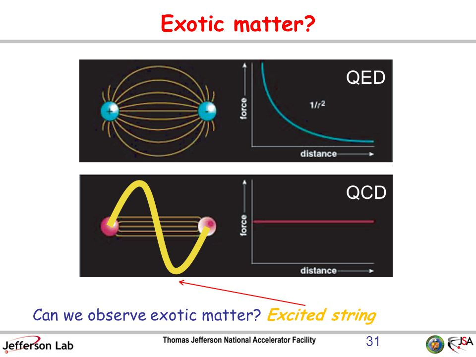 Exotic matter Can we observe exotic matter Excited string QED QCD