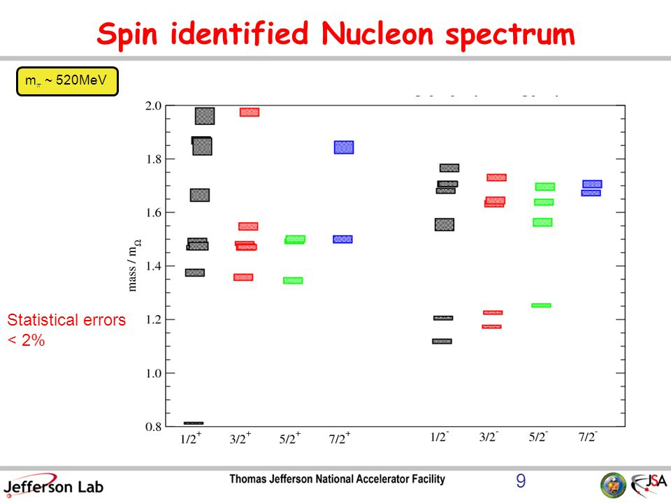 Spin identified Nucleon spectrum