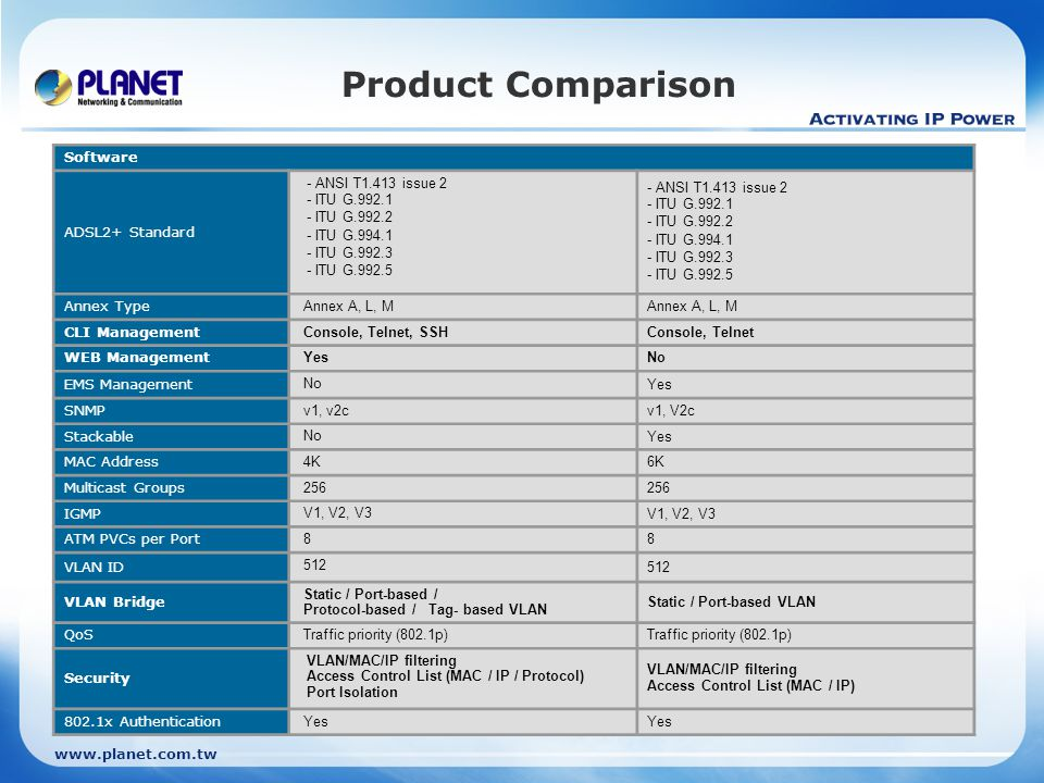 Product Comparison Software ADSL2+ Standard - ANSI T1.413 issue 2