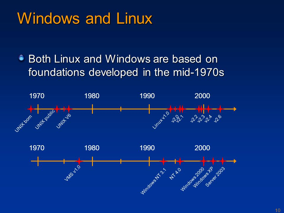Windows and Linux Both Linux and Windows are based on foundations developed in the mid-1970s. 1970.