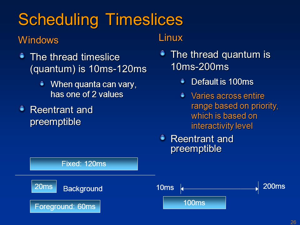Scheduling Timeslices