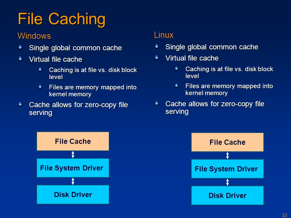 File Caching Windows Linux Single global common cache