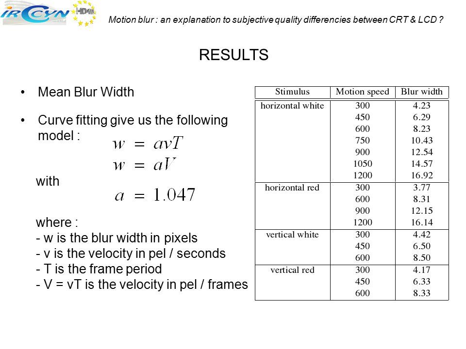 RESULTS Mean Blur Width Curve fitting give us the following model :