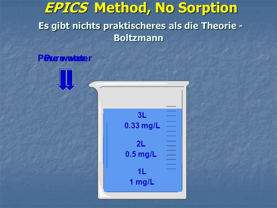 EPICS Method, No Sorption Es gibt nichts praktischeres als die Theorie - Boltzmann