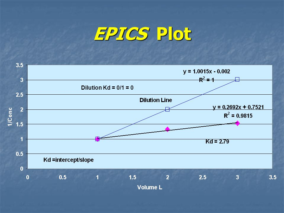 EPICS Plot Dilution Kd = 0/1 = 0