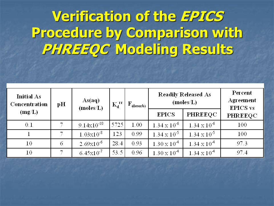 Verification of the EPICS Procedure by Comparison with PHREEQC Modeling Results