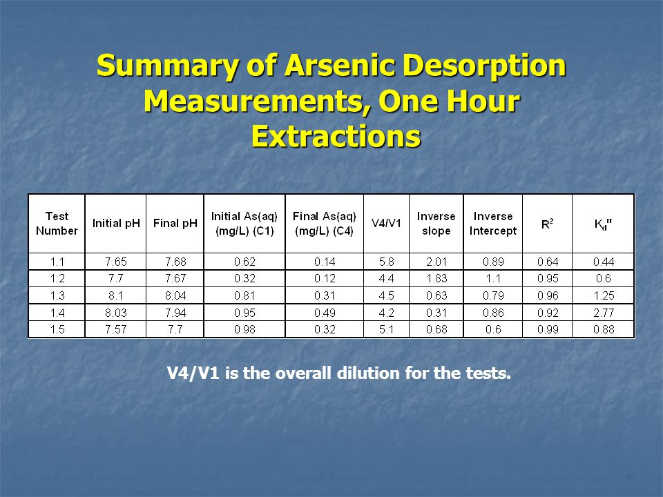 Summary of Arsenic Desorption Measurements, One Hour Extractions