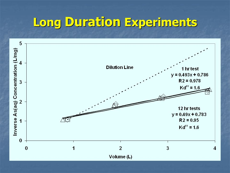 Long Duration Experiments