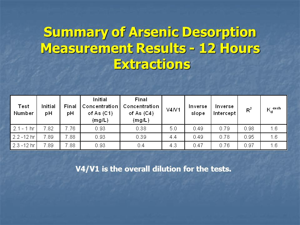 Summary of Arsenic Desorption Measurement Results - 12 Hours Extractions