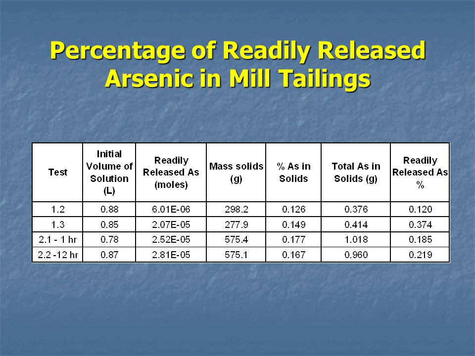 Percentage of Readily Released Arsenic in Mill Tailings