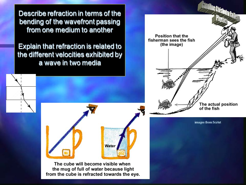 Describe refraction in terms of the bending of the wavefront passing from one medium to another Explain that refraction is related to the different velocities exhibited by a wave in two media