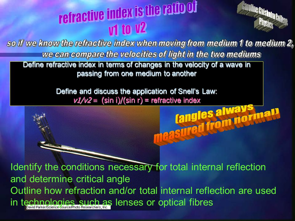 (angles always measured from normal) refractive index is the ratio of