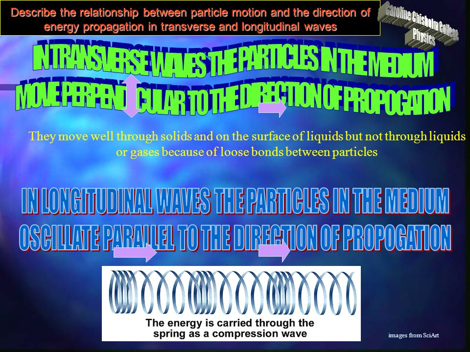 IN TRANSVERSE WAVES THE PARTICLES IN THE MEDIUM