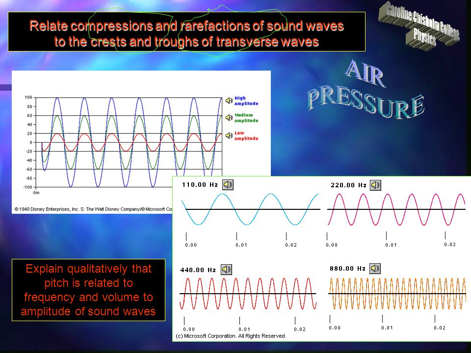 Relate compressions and rarefactions of sound waves to the crests and troughs of transverse waves