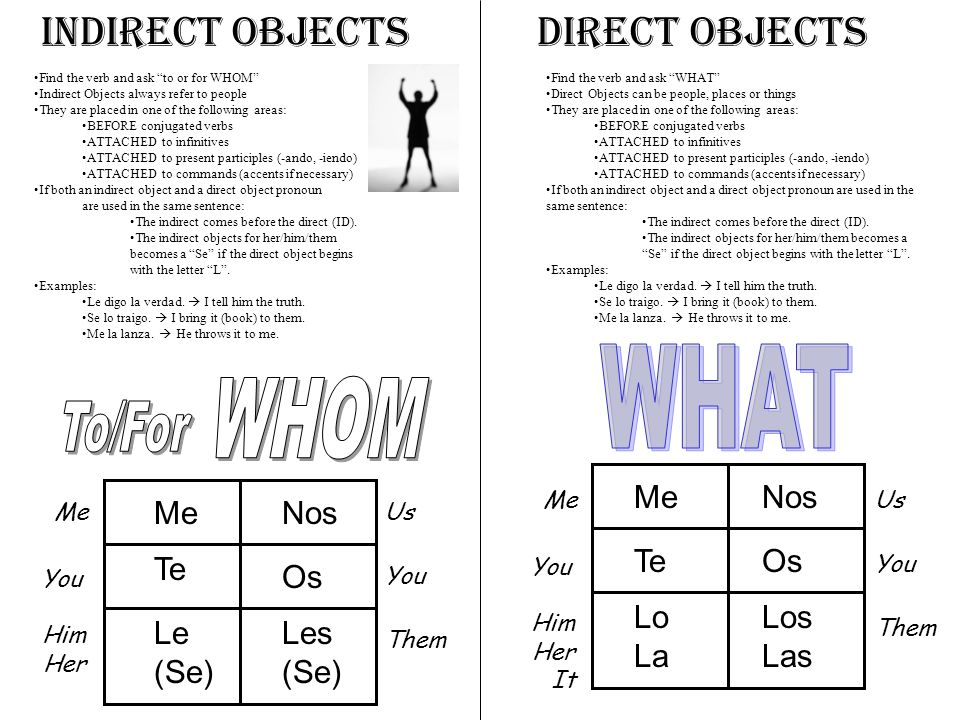 WHOM WHAT Indirect Objects Direct Objects To/For Me Nos Me Nos Te Os