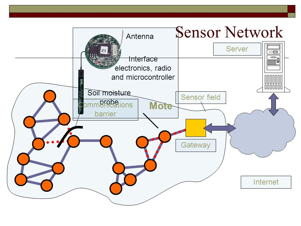 Sensor Network Mote Antenna Server