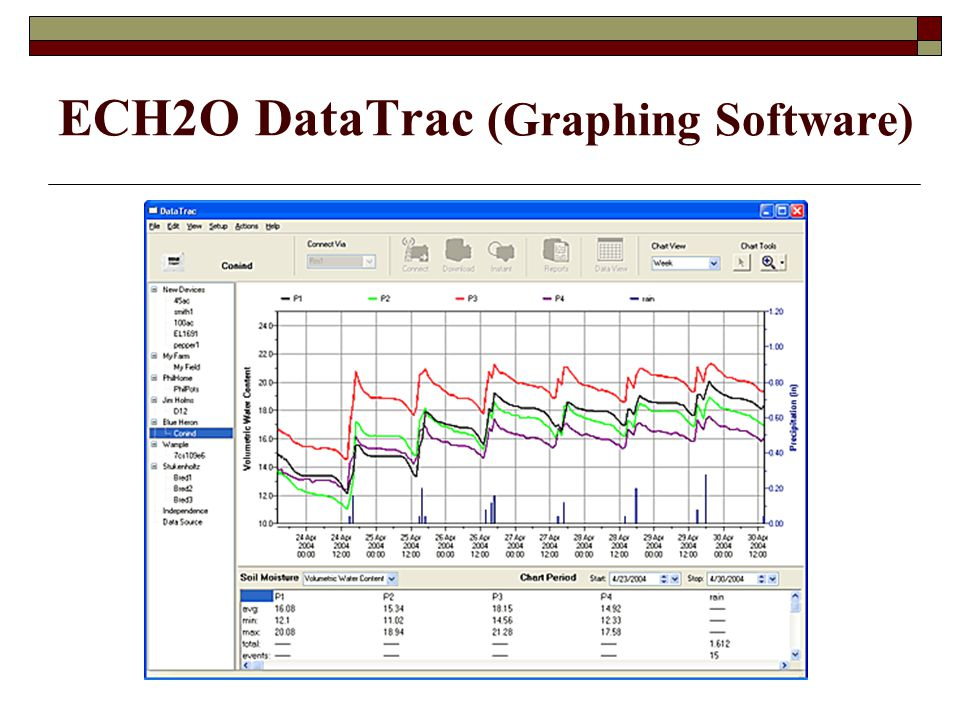 ECH2O DataTrac (Graphing Software)