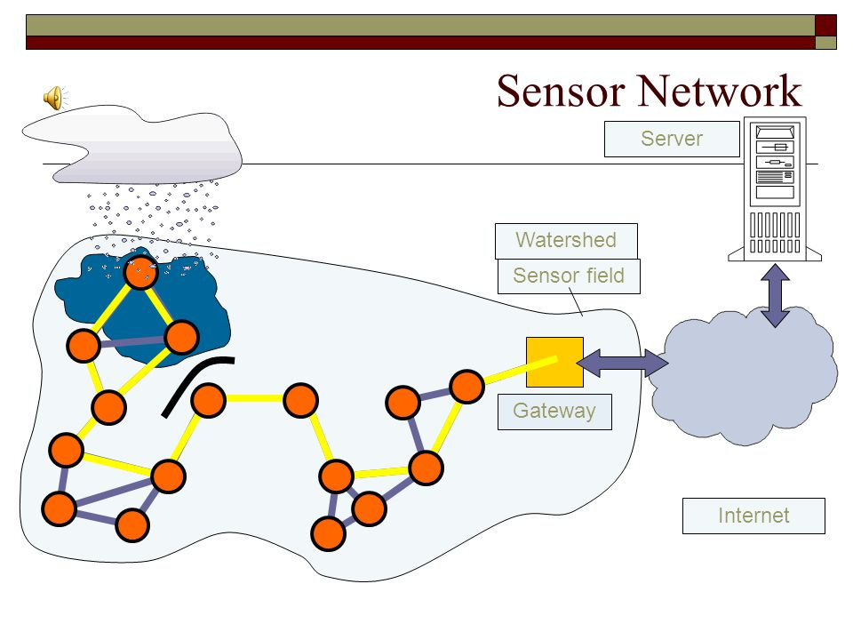 Sensor Network Server Watershed Sensor field Gateway Internet