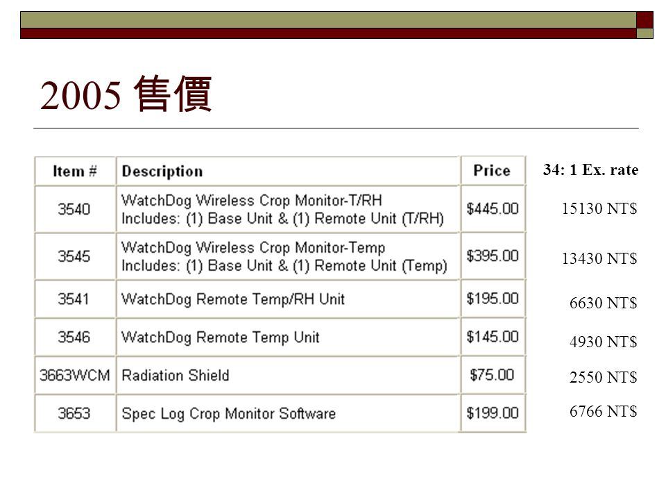 2005 售價 34: 1 Ex. rate 15130 NT$ 13430 NT$ 6630 NT$ 4930 NT$ 2550 NT$