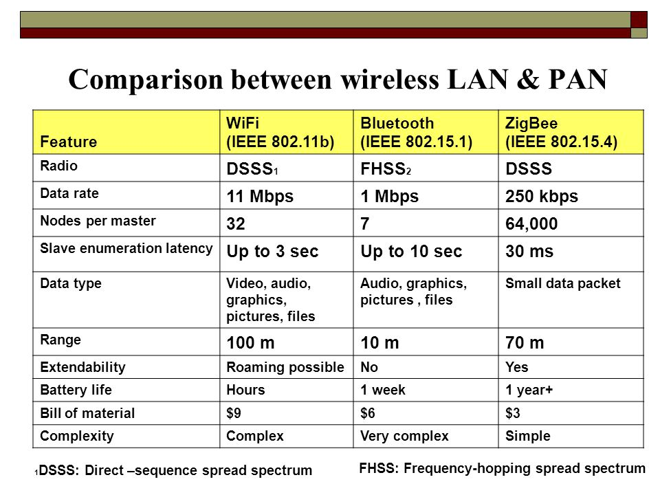 Comparison between wireless LAN & PAN