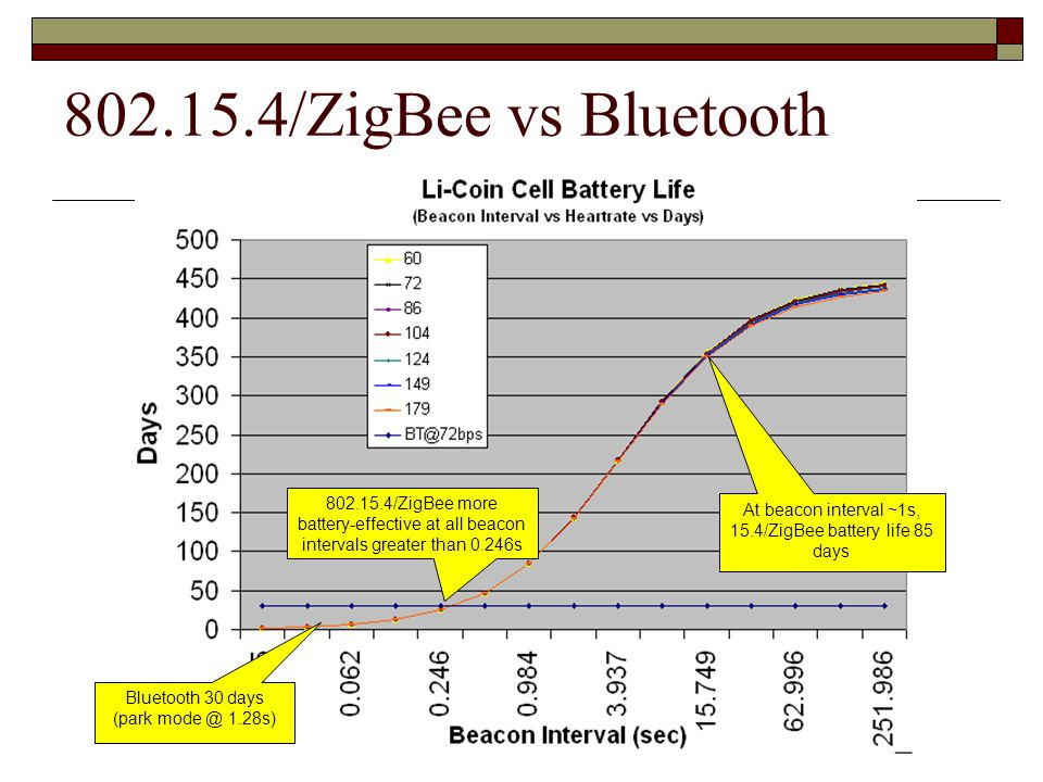 802.15.4/ZigBee vs Bluetooth 802.15.4/ZigBee more battery-effective at all beacon intervals greater than 0.246s.