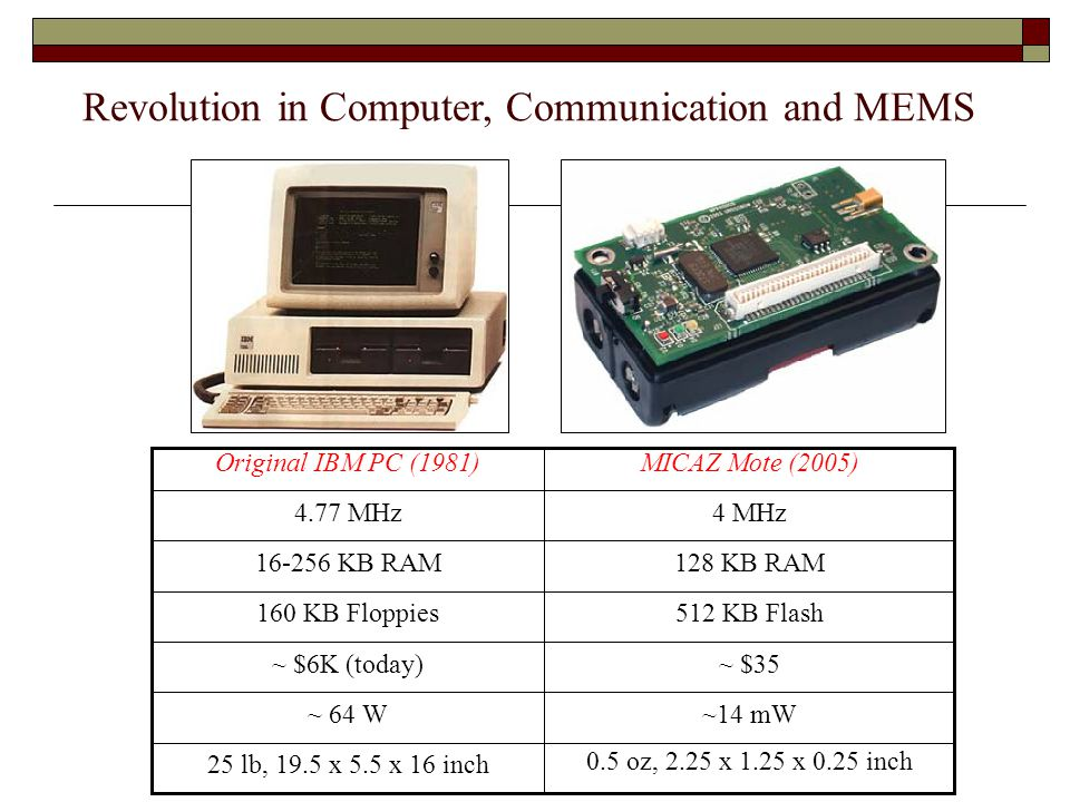 Revolution in Computer, Communication and MEMS