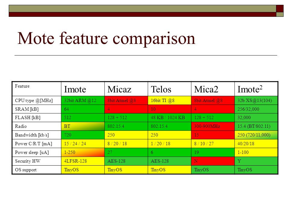 Mote feature comparison