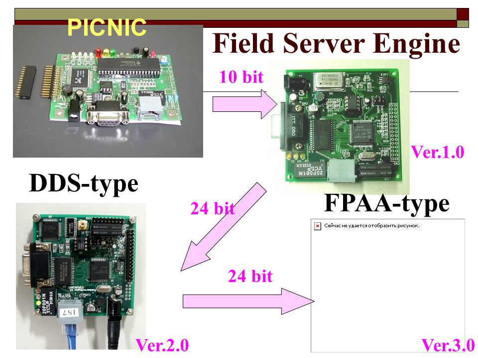 Field Server Engine DDS-type FPAA-type PICNIC 10 bit Ver.1.0 24 bit