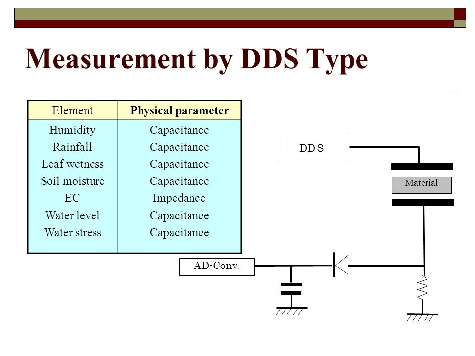 Measurement by DDS Type