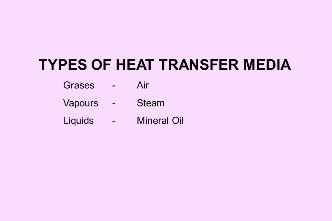 TYPES OF HEAT TRANSFER MEDIA