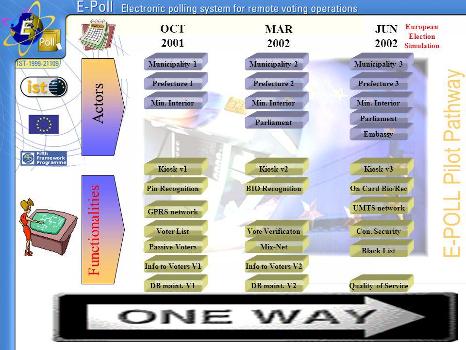 E-POLL Pilot Pathway Actors Functionalities OCT 2001 MAR 2002 JUN 2002