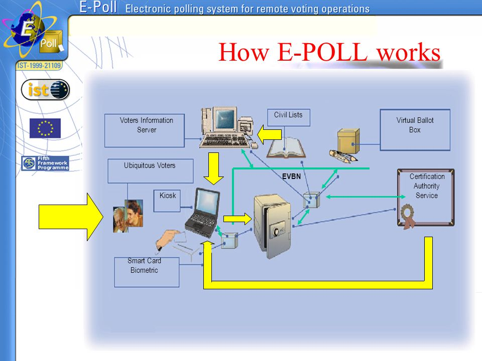 How E-POLL works Civil Lists Voters Information Server Virtual Ballot