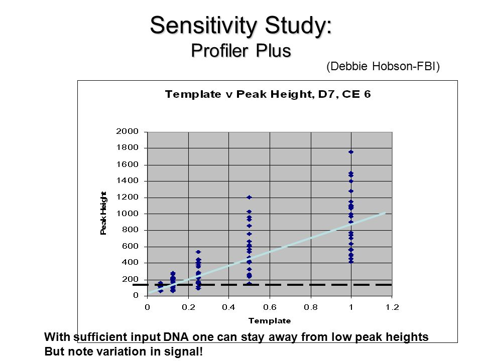 Sensitivity Study: Profiler Plus