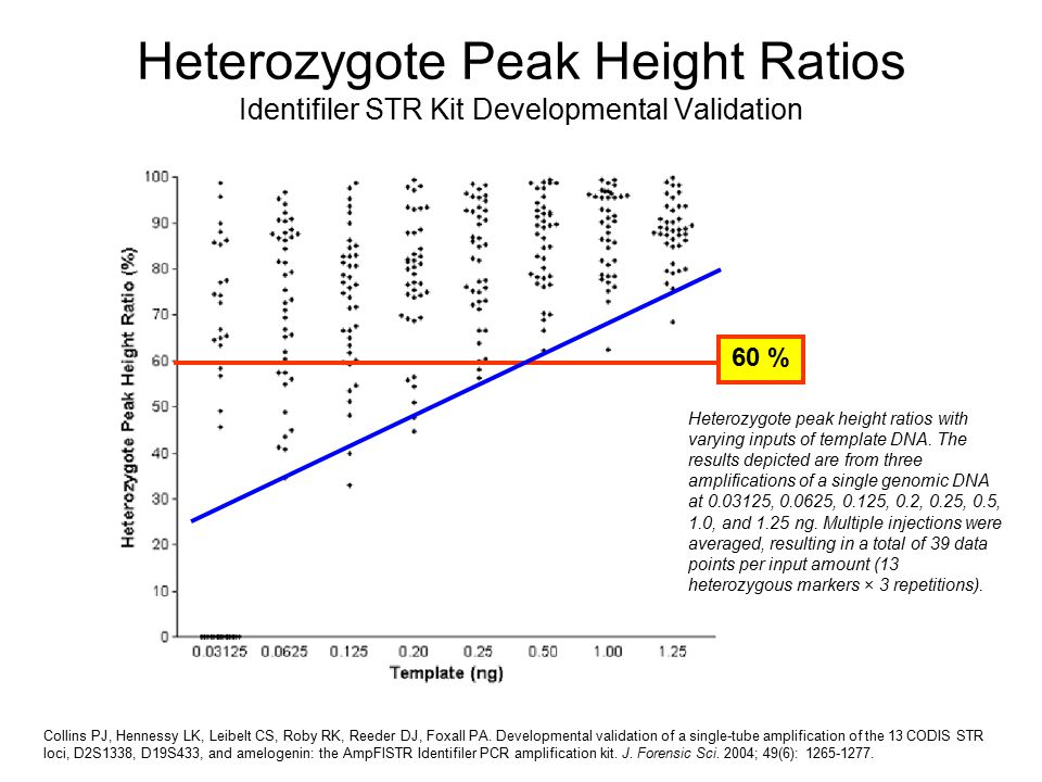 Heterozygote Peak Height Ratios Identifiler STR Kit Developmental Validation