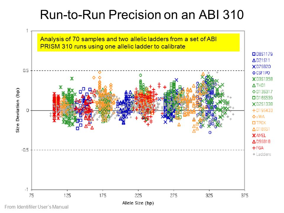 Run-to-Run Precision on an ABI 310